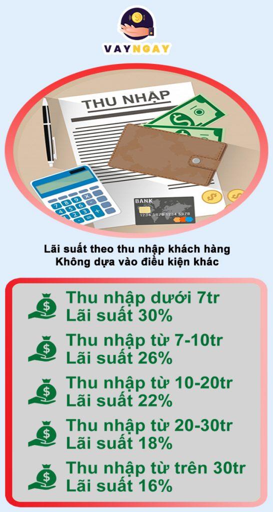 Lãi suất vay tiền tại VPBank
