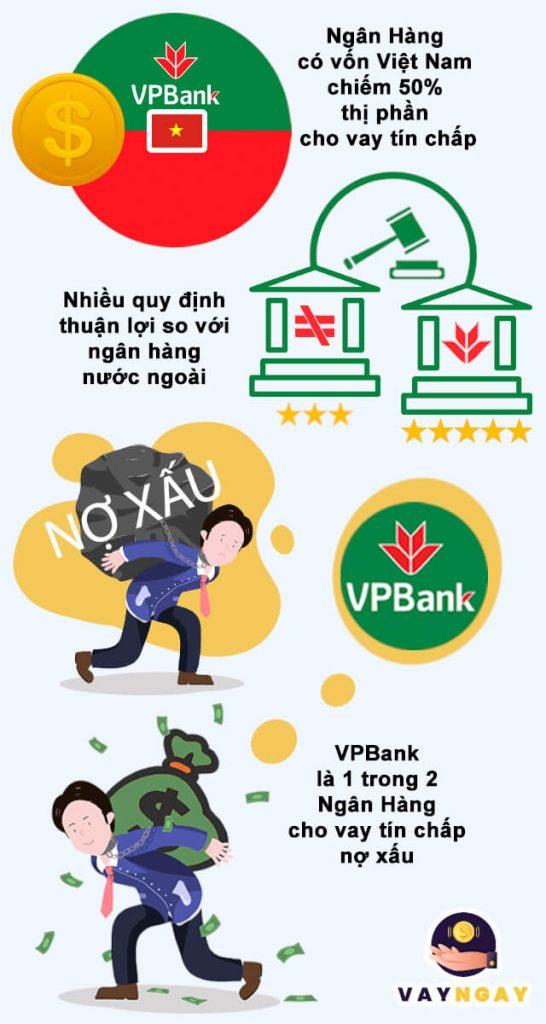 Vay tín chấp VPBank có gì đặc biệt?