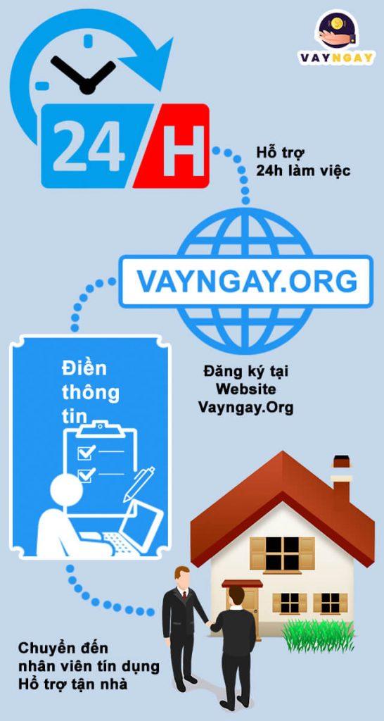 Đăng ký Online ngay hỗ trợ tận nhà