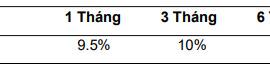 Lãi suất thả nổi áp dụng mới nhất của Standard Chartered